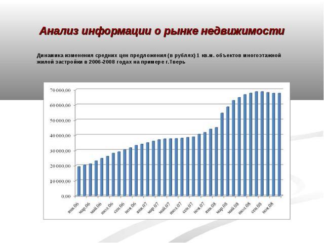 Анализ информации о рынке недвижимости Динамика изменения средних цен предложения (в рублях) 1 кв.м. объектов многоэтажной жилой застройки в 2006-2008 годах на примере г.Тверь