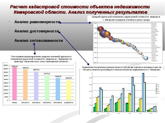 Расчет кадастровой стоимости объектов недвижимости Кемеровской области. Анализ полученных результатов Анализ равномерности Анализ достоверностиАнализ согласованности Гистограмма распределения средних значений удельного показателя рыночной стоимости …