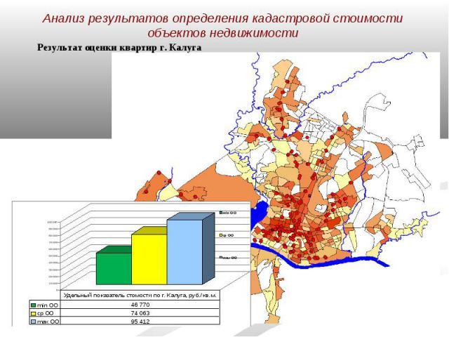 Анализ результатов определения кадастровой стоимости объектов недвижимости Результат оценки квартир г. Калуга