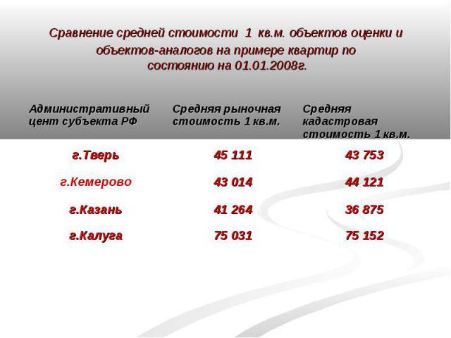 Сравнение средней стоимости 1 кв.м. объектов оценки и объектов-аналогов на примере квартир по состоянию на 01.01.2008г.