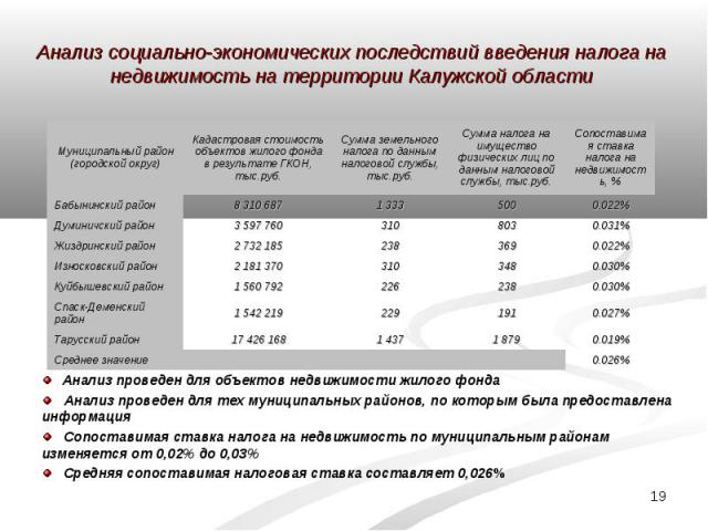 Анализ социально-экономических последствий введения налога на недвижимость на территории Калужской области Анализ проведен для объектов недвижимости жилого фонда Анализ проведен для тех муниципальных районов, по которым была предоставлена информация…