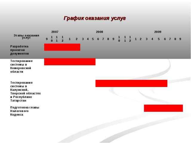 График оказания услуг