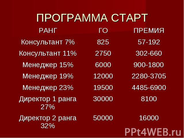 ПРОГРАММА СТАРТ