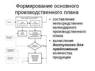 Формирование основного производственного плана составление непосредственно кален