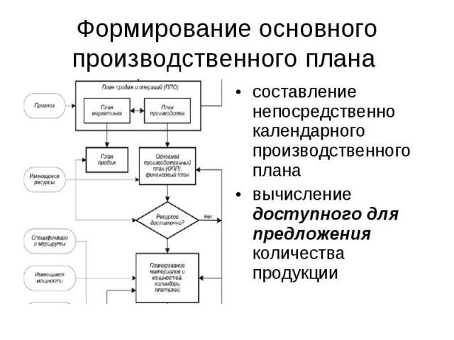 Формирование основного производственного плана составление непосредственно календарного производственного планавычисление доступного для предложения количества продукции