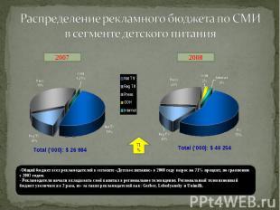 Распределение рекламного бюджета по СМИ в сегменте детского питания Общий бюджет