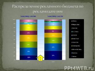 Распределение рекламного бюджета по рекламодателям