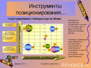 Инструменты позиционирования… Структурирование с помощью кругов ЭйлераРазмещение