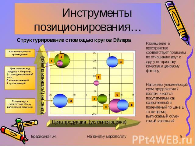 Инструменты позиционирования… Структурирование с помощью кругов ЭйлераРазмещение в пространстве соответствует позициям по отношению друг к другу по признаку качества и ценовому фактору. Например, увлажняющий крем предприятия 7 воспринимается покупат…