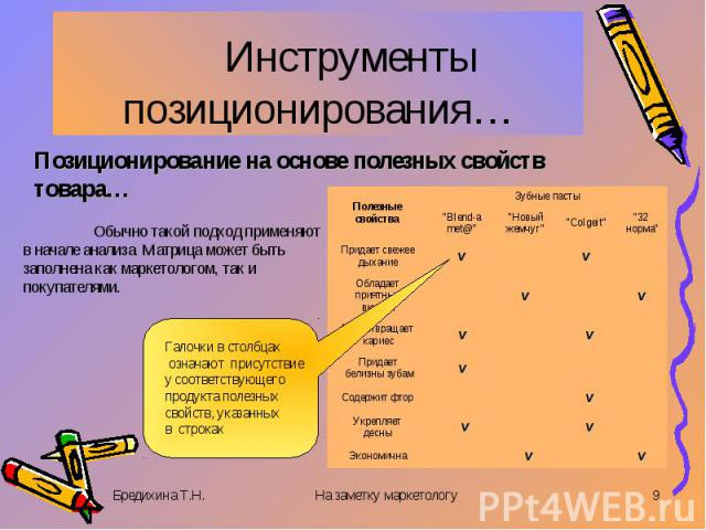 Инструменты позиционирования… Позиционирование на основе полезных свойств товара…Обычно такой подход применяют в начале анализа. Матрица может быть заполнена как маркетологом, так и покупателями.
