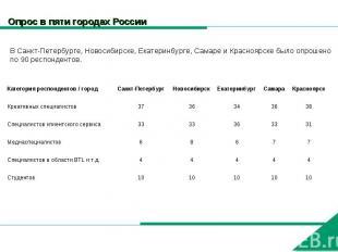 Опрос в пяти городах России В Санкт-Петербурге, Новосибирске, Екатеринбурге, Сам