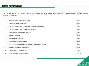 Веса критериев Эксперты АКАР определили следующие веса для критериев оценки рекл
