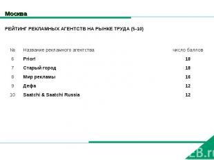 Москва РЕЙТИНГ РЕКЛАМНЫХ АГЕНТСТВ НА РЫНКЕ ТРУДА (5-10)