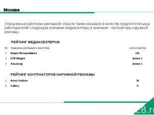 Москва Опрошенные работники рекламной отрасли также называли в качестве предпочт