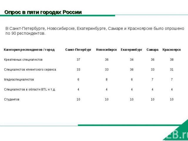 Опрос в пяти городах России В Санкт-Петербурге, Новосибирске, Екатеринбурге, Самаре и Красноярске было опрошено по 90 респондентов.