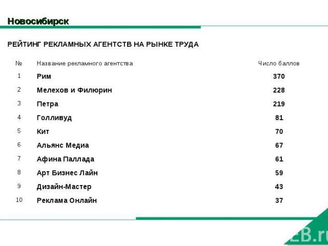 Новосибирск РЕЙТИНГ РЕКЛАМНЫХ АГЕНТСТВ НА РЫНКЕ ТРУДА