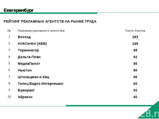 Екатеринбург РЕЙТИНГ РЕКЛАМНЫХ АГЕНТСТВ НА РЫНКЕ ТРУДА