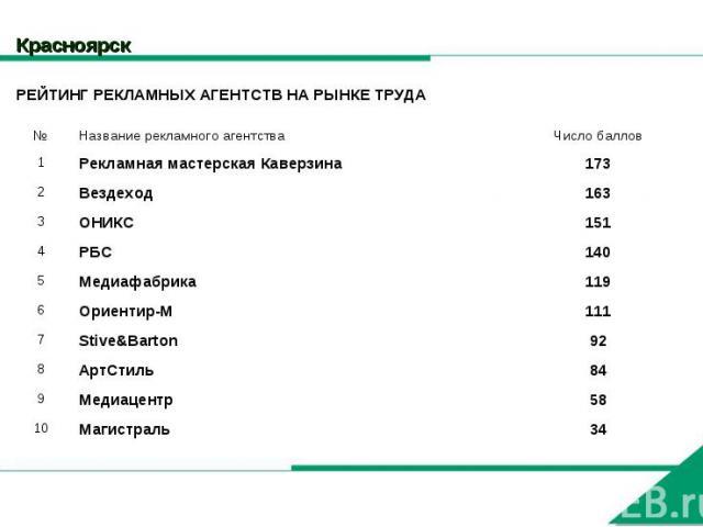 Красноярск РЕЙТИНГ РЕКЛАМНЫХ АГЕНТСТВ НА РЫНКЕ ТРУДА