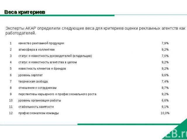 Веса критериев Эксперты АКАР определили следующие веса для критериев оценки рекламных агентств как работодателей.