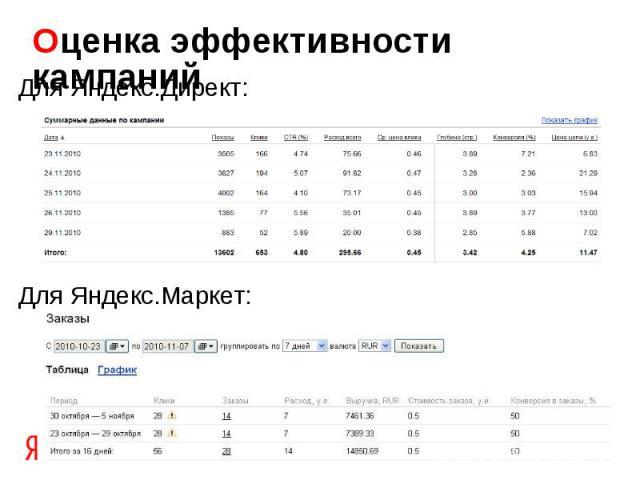 Оценка эффективности кампаний Для Яндекс.Директ:Для Яндекс.Маркет: