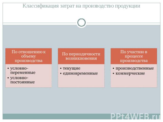 Классификация затрат на производство продукции