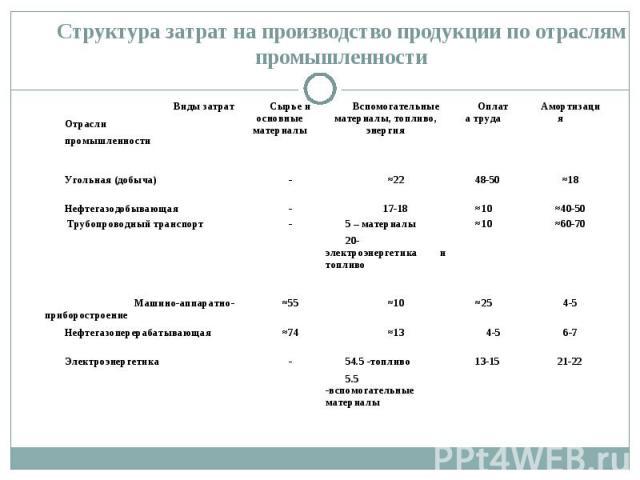 Структура затрат на производство продукции по отраслям промышленности