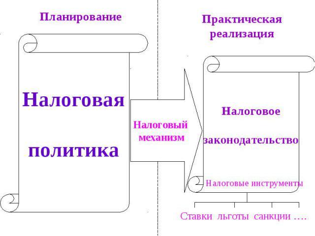 ПланированиеПрактическая реализацияНалоговая политикаНалоговый механизмНалоговое законодательство