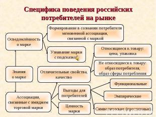 Специфика поведения российских потребителей на рынке