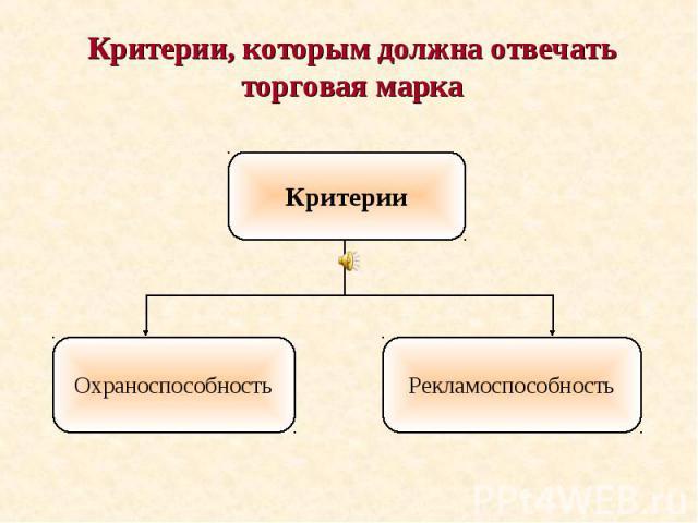 Критерии, которым должна отвечать торговая марка