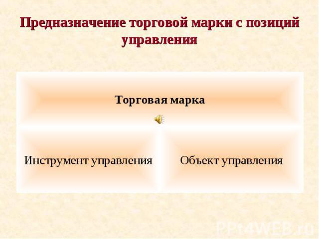 Предназначение торговой марки с позиций управления