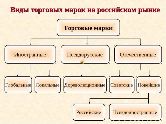 Виды торговых марок на российском рынке