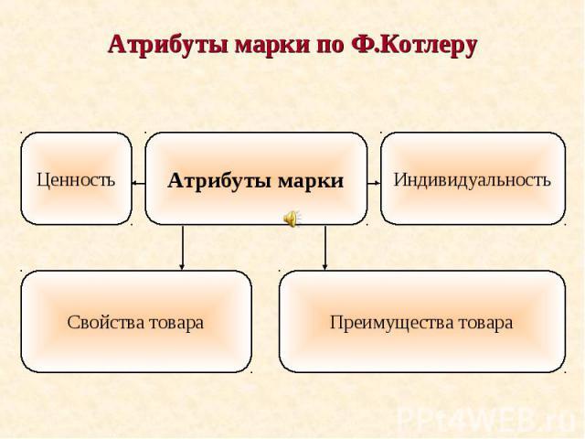 Атрибуты марки по Ф.Котлеру