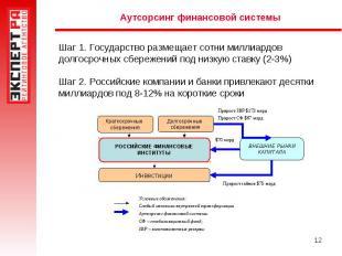 Аутсорсинг финансовой системы Шаг 1. Государство размещает сотни миллиардов долг