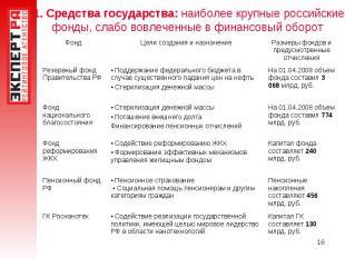 1. Средства государства: наиболее крупные российские фонды, слабо вовлеченные в