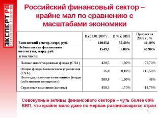 Российский финансовый сектор – крайне мал по сравнению с масштабами экономики Со