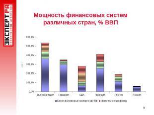 Мощность финансовых систем различных стран, % ВВП