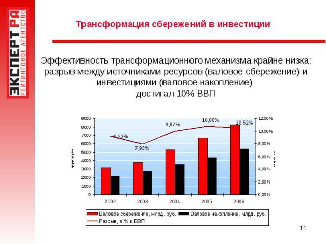 Трансформация сбережений в инвестиции Эффективность трансформационного механизма крайне низка: разрыв между источниками ресурсов (валовое сбережение) и инвестициями (валовое накопление) достигал 10% ВВП