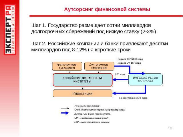 Аутсорсинг финансовой системы Шаг 1. Государство размещает сотни миллиардов долгосрочных сбережений под низкую ставку (2-3%) Шаг 2. Российские компании и банки привлекают десятки миллиардов под 8-12% на короткие сроки