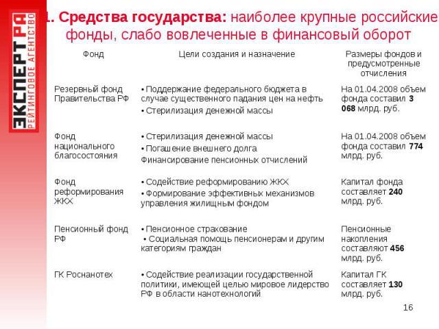 1. Средства государства: наиболее крупные российские фонды, слабо вовлеченные в финансовый оборот