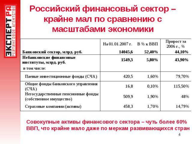 Российский финансовый сектор – крайне мал по сравнению с масштабами экономики Совокупные активы финансового сектора – чуть более 60% ВВП, что крайне мало даже по меркам развивающихся стран