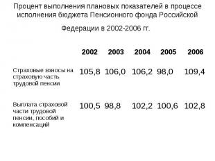 Процент выполнения плановых показателей в процессе исполнения бюджета Пенсионног
