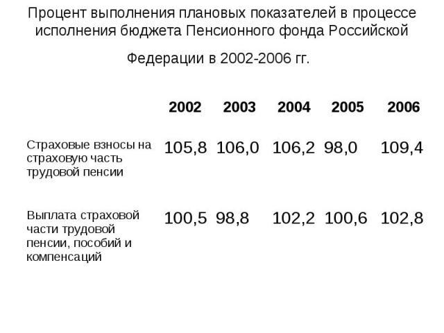 Процент выполнения плановых показателей в процессе исполнения бюджета Пенсионного фонда Российской Федерации в 2002-2006 гг.