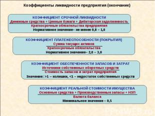 Коэффициенты ликвидности предприятия (окончание) КОЭФФИЦИЕНТ СРОЧНОЙ ЛИКВИДНОСТИ