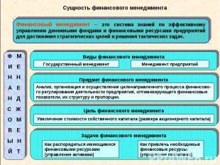Сущность финансового менеджмента Финансовый менеджмент – это система знаний по э