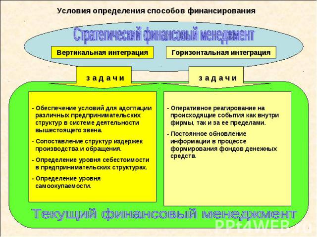 Условия определения способов финансирования