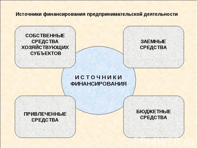 Источники финансирования предпринимательской деятельности
