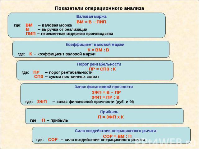 Показатели операционного анализа