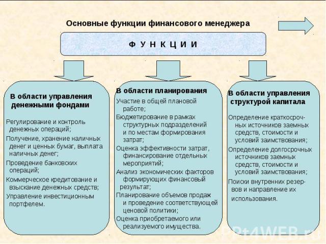 Основные функции финансового менеджера