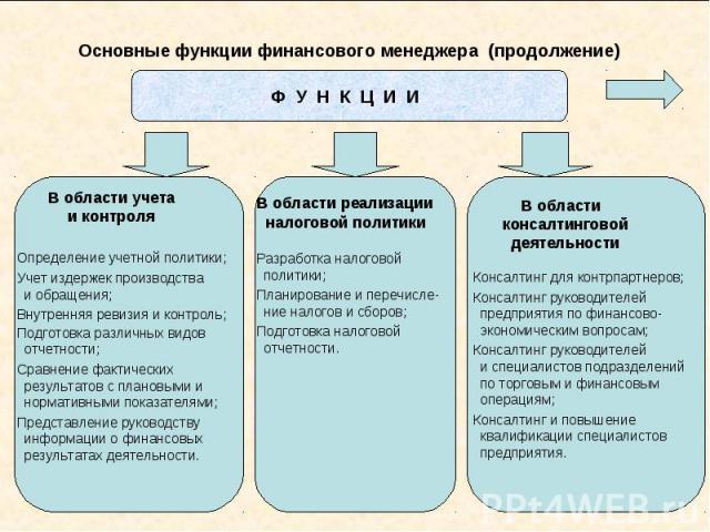 Основные функции финансового менеджера (продолжение)