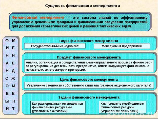 Сущность финансового менеджмента Финансовый менеджмент – это система знаний по эффективному управлению денежными фондами и финансовыми ресурсами предприятий для достижения стратегических целей и решения тактических задач.